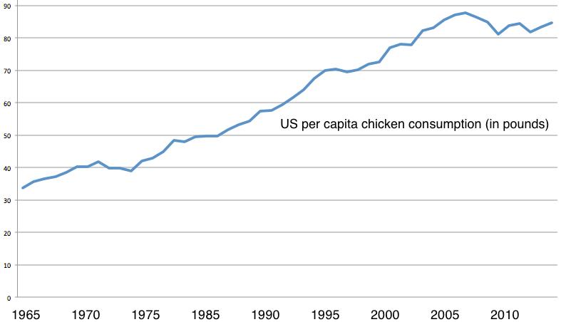 chicken-consumption-graph