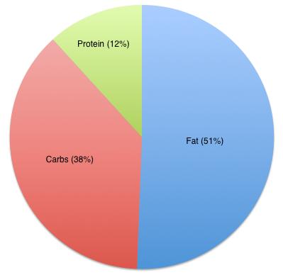 pizza-hut-nutrition-pie-chart